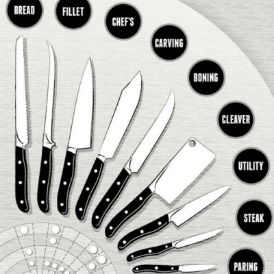 The Anatomy of a Knife